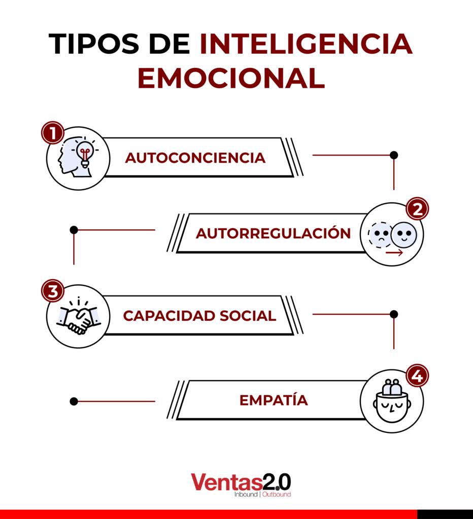 tipos de inteligencia emocional en las ventas