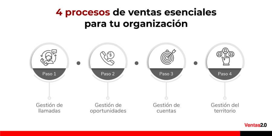4-procesos-de-ventas-esenciales